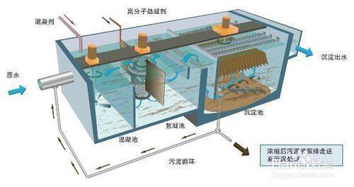 净化水设备如何控制微生物滋生