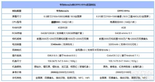 华为Nova2s和oppoR11s哪个好?oppoR11s和华为Nova2s对比
