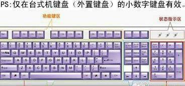 用电脑键盘快速打出特殊符号的方法!