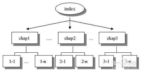 如何做个人网站,想学做网站都需要掌握哪些知识
