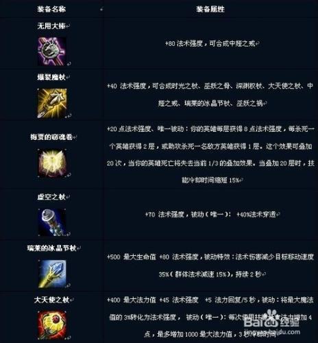 最新的英雄联盟新手攻略及英雄联盟盒子用法