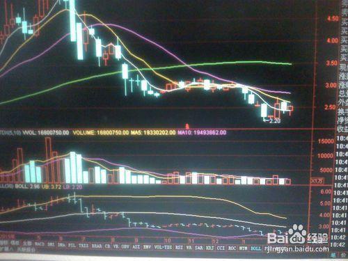 怎样分析某一股票开盘的走势